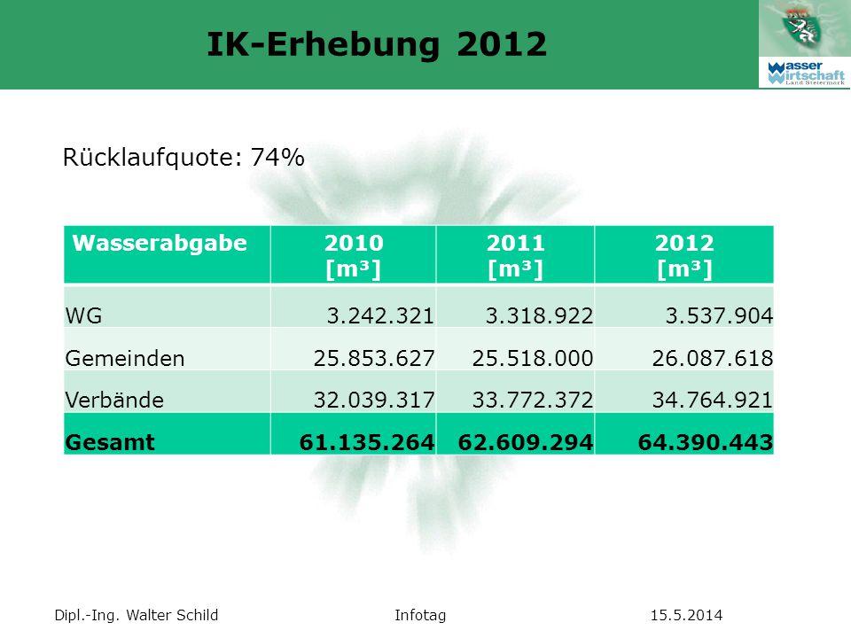 IK-Erhebung 2012 Rücklaufquote: 74% Wasserabgabe 2010 [m³] 2011 [m³]